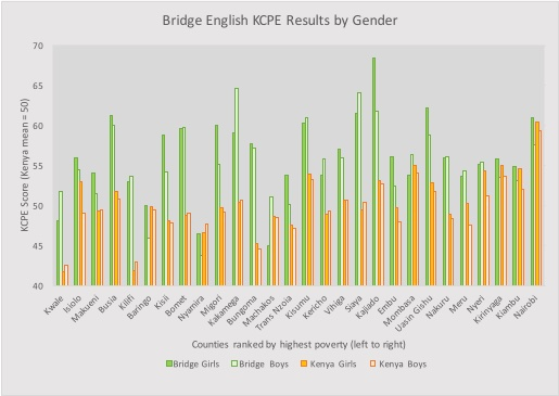 KCPE results by gender