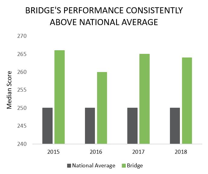 performance series grade level equivalent