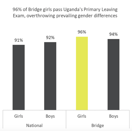 Bridge girls score high in PLE, as they outperform the boys - Press