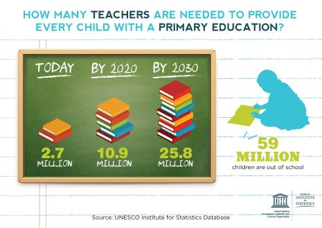 The world needs 25.8 million more primary school teachers by 2030.